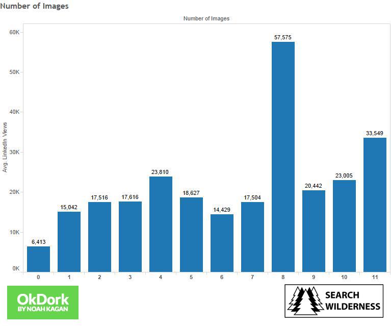 Görsel sayısına göre ortalama LinkedIn profil görüntülenme sayısı grafiği
