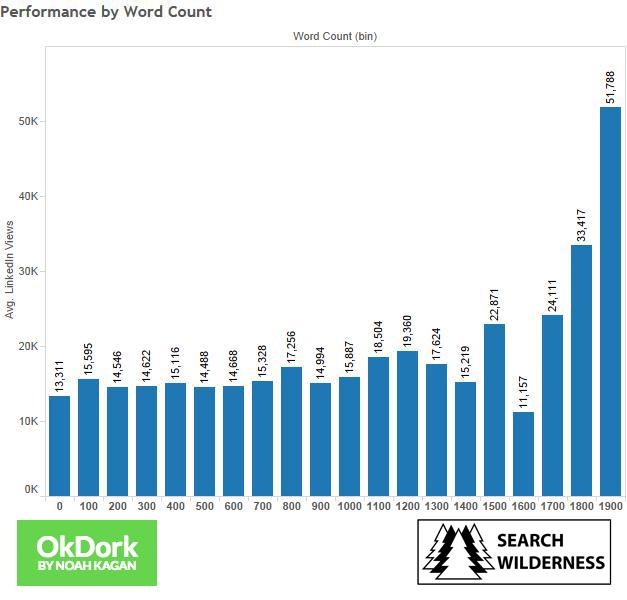 Kelime sayısı performans grafiği
